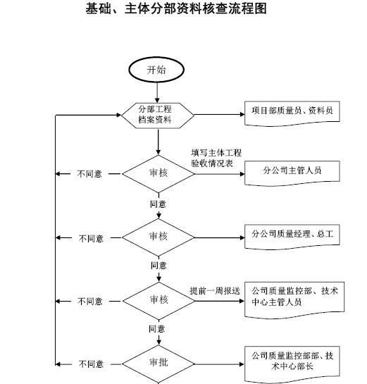 建筑工程质量管理手册(附图表)