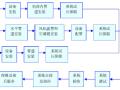 深圳市坪地东城绿色低碳产业中心改造工程施工组织方案