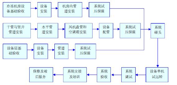 暖通改造工程安全技术交底资料下载-深圳市坪地东城绿色低碳产业中心改造工程施工组织方案