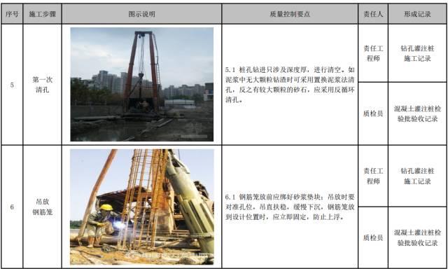 建筑工程施工工艺质量管理标准化指导手册_34