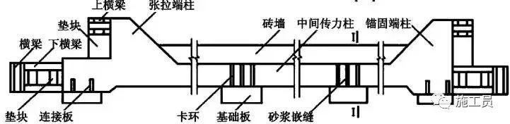 预应力技术活儿一定要懂,做个真才实学的桥梁工程师!_9