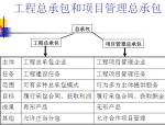 工程总承包模式及其项目管理要点(附案例)