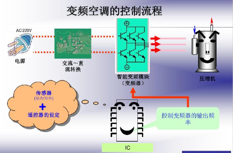 变频空调原理及新冷媒技术(54页)_3
