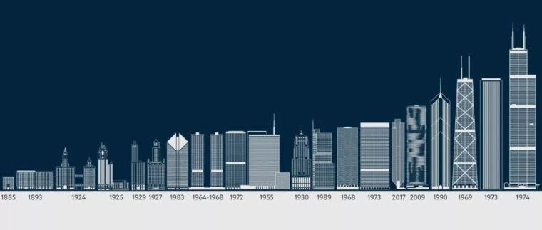 芝加哥摩天大楼演变历史