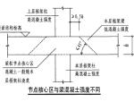 不同标号混凝土处理方法