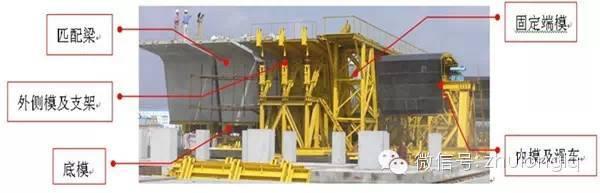 短线法节段箱梁模板施工技术详解,有图有真相
