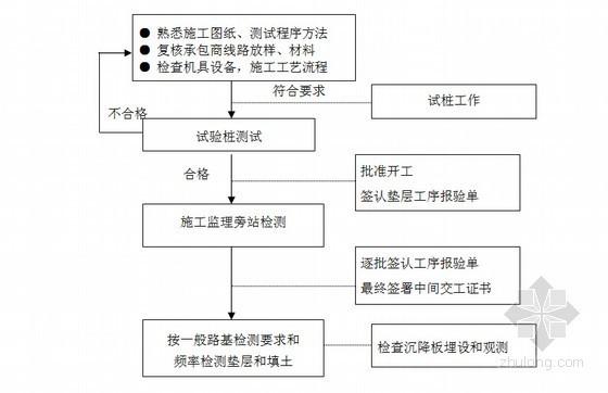 [山东]路基专业路堤填筑工程监理实施细则(铁路工程)