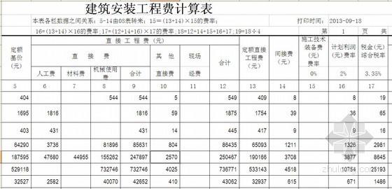 [四川]公路工程招标控制价预算实例(全套)