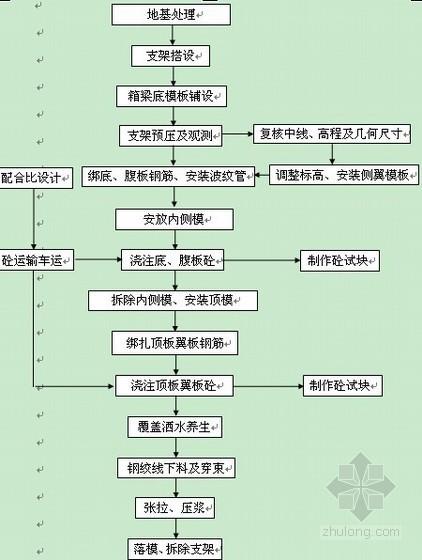 [江苏]高速公路大桥现浇箱梁专项施工方案