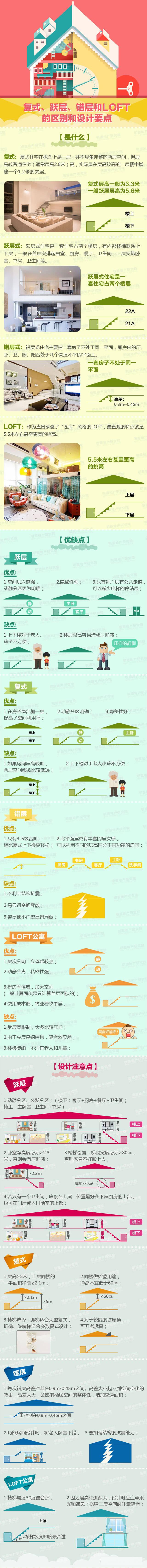 一张图看懂复式、跃层、错层、LOFT的区别