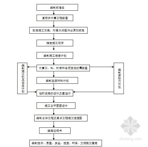 编制实施性施工组织设计的一般程序