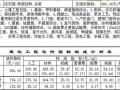 [郑州]2011年2季度建设工程造价指标分析(民用建筑)
