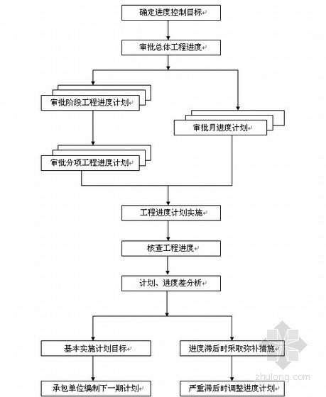 房建监理流程图