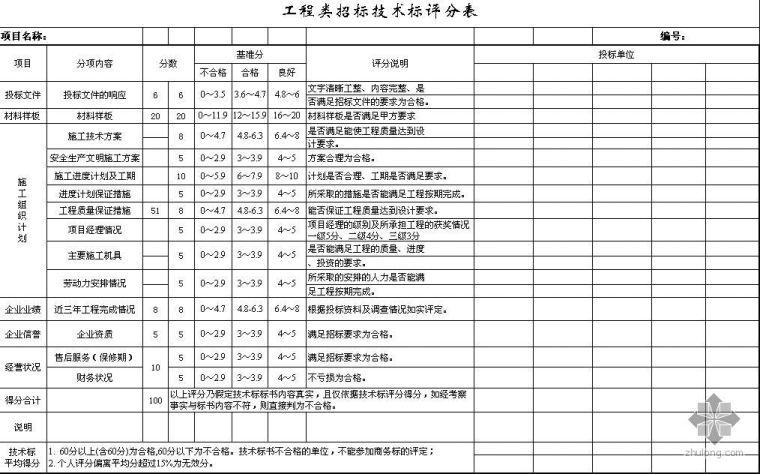招标技术标评分表(工程、设备、材料)