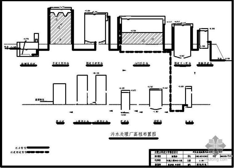 AO法污水处理工艺高程布置流程图
