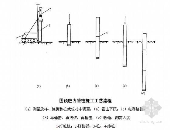 [广东]锤击桩施工方案