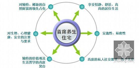 [北京]养老地产项目营销策划方案(附图丰富)
