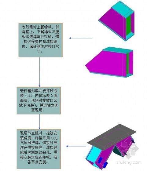 [北京]商业办公楼钢支撑、钢梁等钢构件施工方案