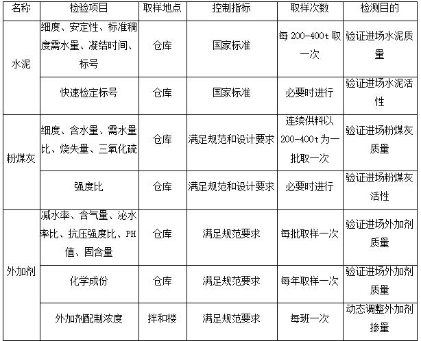 水电站大坝土建工程碾压砼施工工法