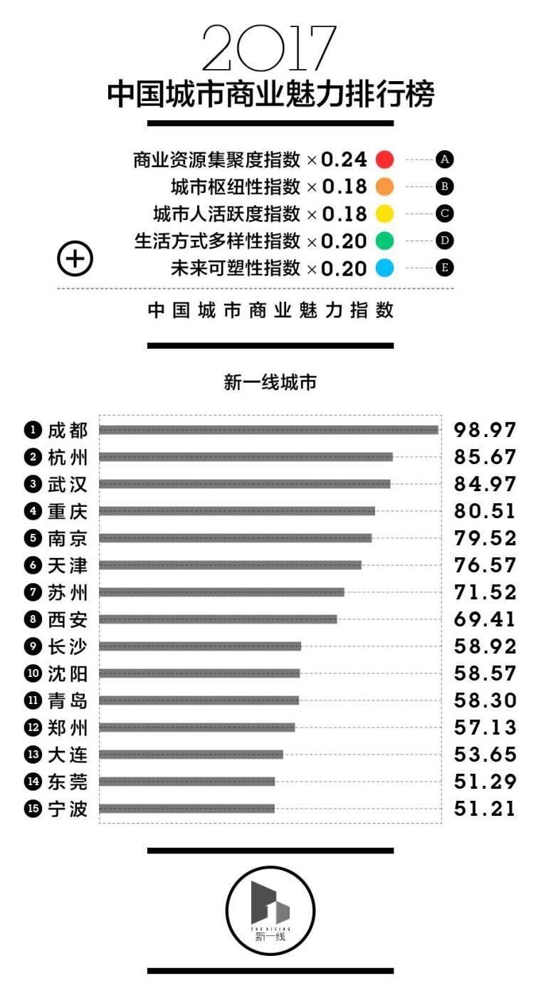 最新中国一二三四五线城市排名出炉!去这些城市买房准没错!