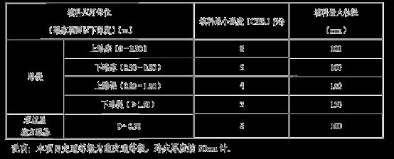 96区路基试验段(K41+688-K41+888)施工总结