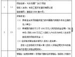 【福建】污水处理厂BOT项目招标文件(共47页)