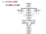【全国】装配式住宅施工吊装过程(共34页)
