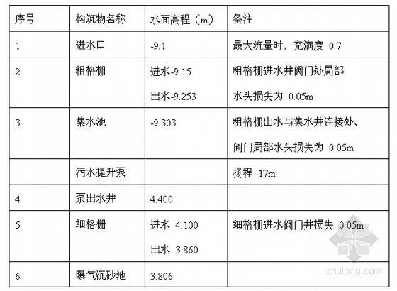 [辽宁]2万吨城市污水处理厂污水回用工程毕业设计说明