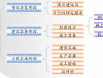 建设工程招投标与合同管理(107页)