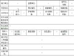 管表90桩基终孔桩长调整确认单(适合高速公路工程)