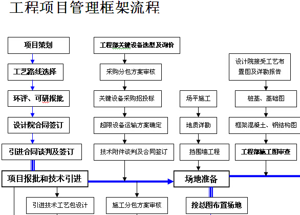 工程项目管理框架流程图(完整)