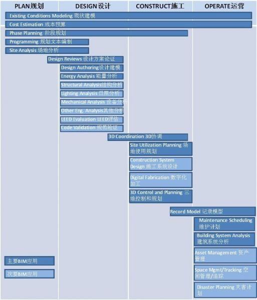 BIM实施指南(三) - 定义BIM目标和应用