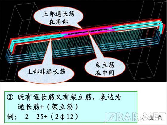 3分钟教你读懂钢筋结构图(二)