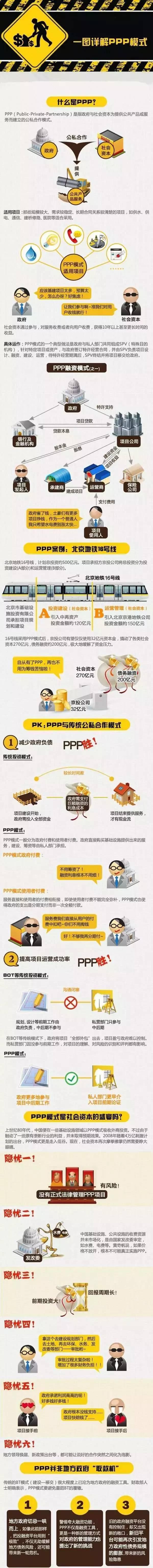 PPP模式与PPP项目操作流程,建议收藏!