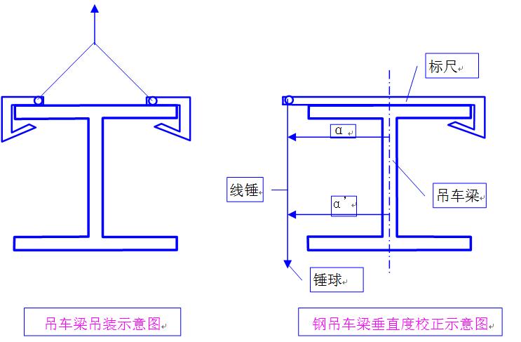 独立柱基础钢结构工程施工组织设计