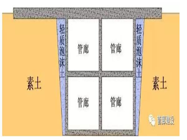 侧壁土方回填方案资料下载-城市地下综合管廊建设回填施工方案和材料详解