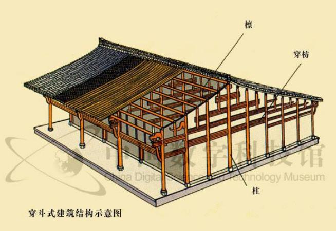 中国古建筑的结构-穿斗式木结构