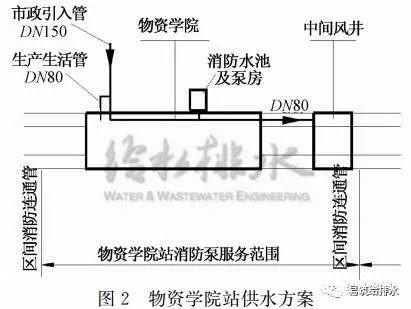 市政给排水条件困难,地铁设计怎样做?_3