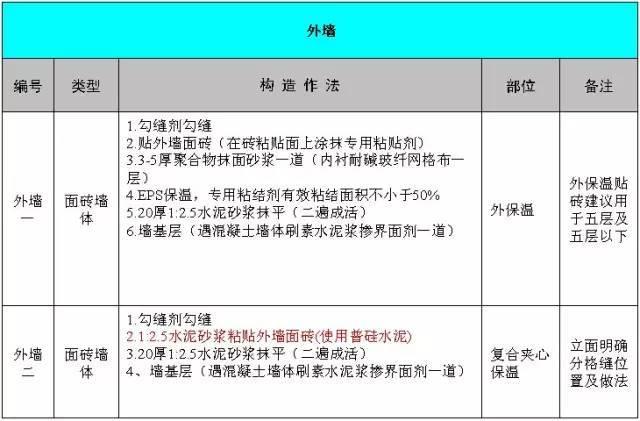 [资料收藏]万科项目的统一做法表