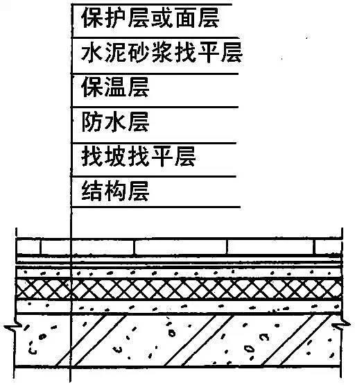 全面详细的屋面防水施工做法图解,逐层分析!_2