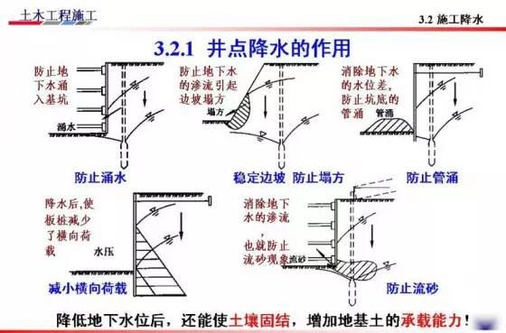 基坑的支护、降水工程与边坡支护施工技术图解_47