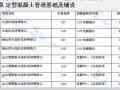 【江苏】市政工程初级造价案例排水工程(共53页)