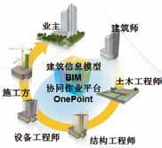 建筑设计阶段的BIM应用
