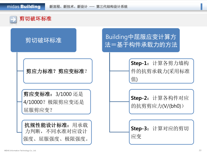 midas培训课件:Building-弹塑性分析_11