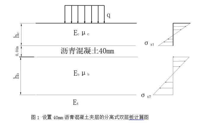 极重交通荷载等级水泥混凝土路面结构设计实例(弹性地基双层板)