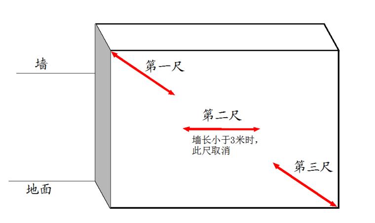 中海工程质量实测实量操作指引(6.0版)