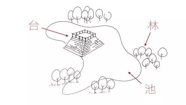 景观设计须知:5分钟让你读懂中国园林!!_2