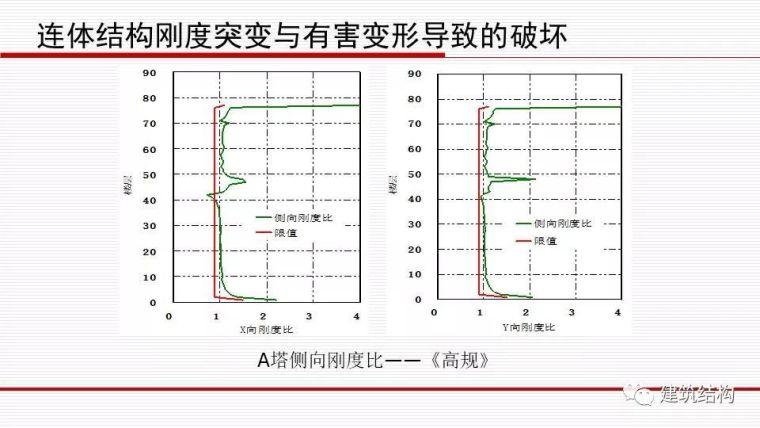 华东院总工周建龙:从抗震概念设计到基于破坏模式的设计_46