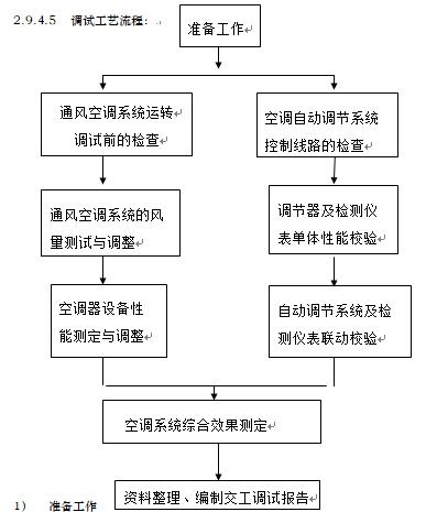 北京科技会展中心通风空调施工组织设计(图文详细)_5