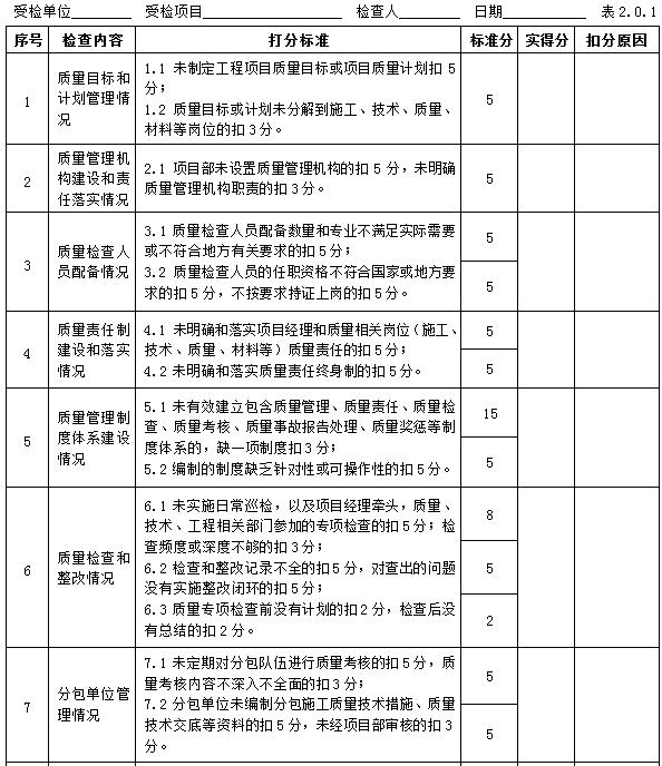 建筑工程现场质量管理标准化检查评分手册(63页,中国中冶)